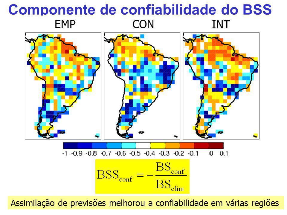 Componente de confiabilidade do BSS EMPCON INT Assimilação de previsões melhorou a confiabilidade em várias regiões