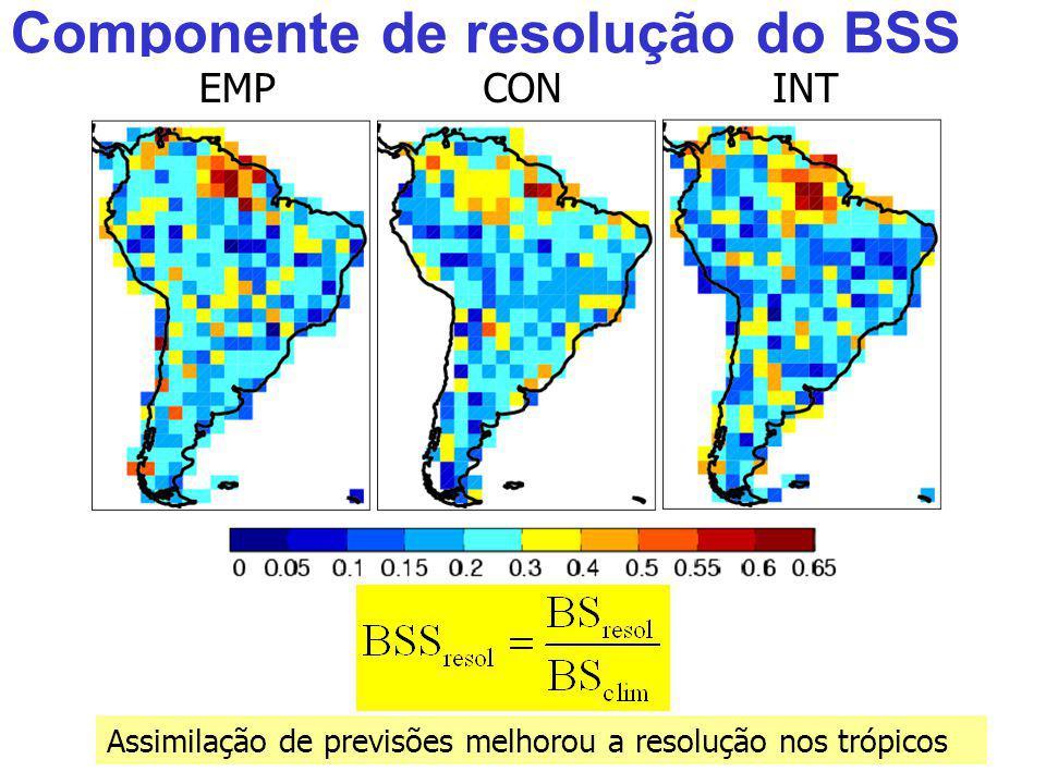 Componente de resolução do BSS INTCONEMP Assimilação de previsões melhorou a resolução nos trópicos