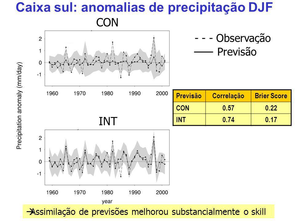 PrevisãoCorrelaçãoBrier Score CON0.570.22 INT0.740.17 Caixa sul: anomalias de precipitação DJF CON INT Assimilação de previsões melhorou substancialmente o skill - - - Observação Previsão