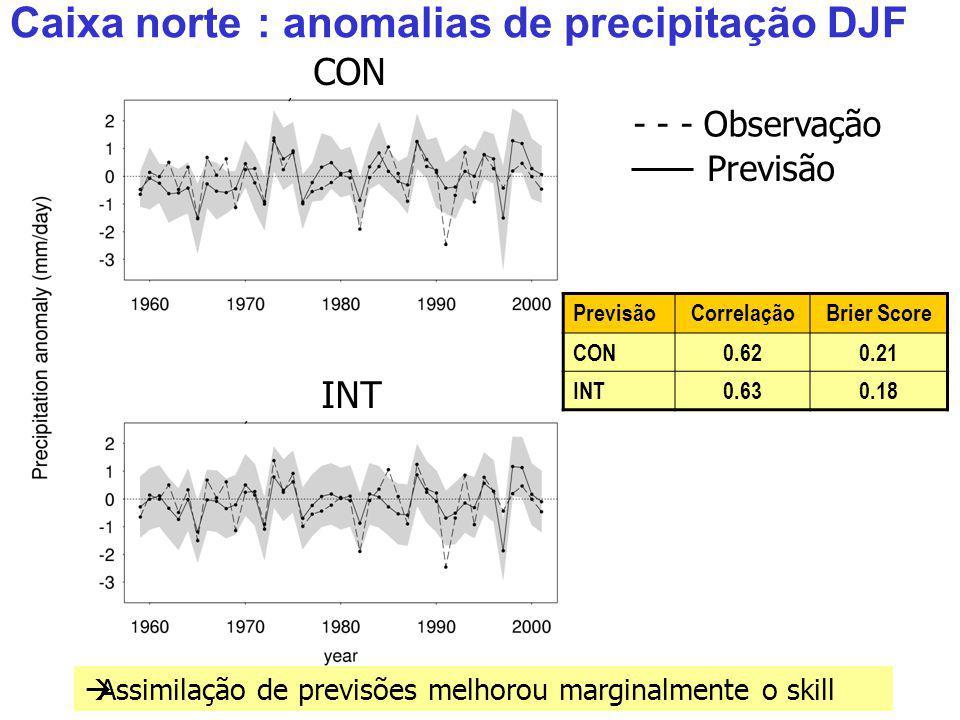 CorrelaçãoBrier Score CON0.620.21 INT0.630.18 Caixa norte : anomalias de precipitação DJF CON INT - - - Observação Assimilação de previsões melhorou marginalmente o skill