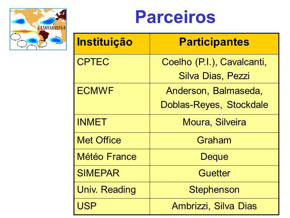 Parceiros InstituiçãoParticipantes CPTECCoelho (P.I.), Cavalcanti, Silva Dias, Pezzi ECMWFAnderson, Balmaseda, Doblas-Reyes, Stockdale INMETMoura, Sil