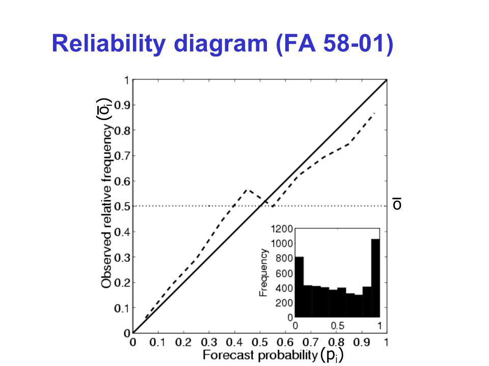 Reliability diagram (FA 58-01) o (p i ) (o i )