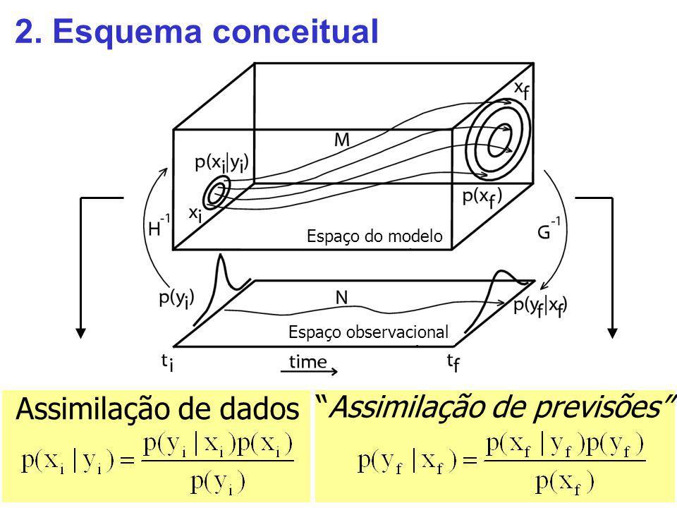 2. Esquema conceitual Assimilação de dados Assimilação de previsões Espaço observacional Espaço do modelo
