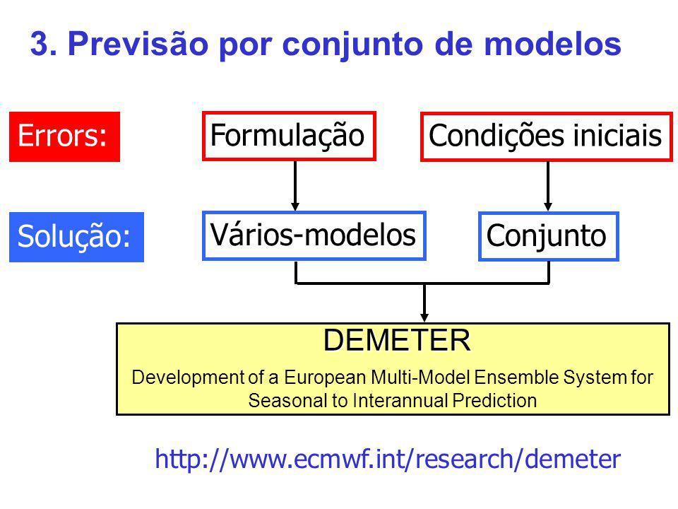 3. Previsão por conjunto de modelos DEMETER Development of a European Multi-Model Ensemble System for Seasonal to Interannual Prediction Solução: Vári