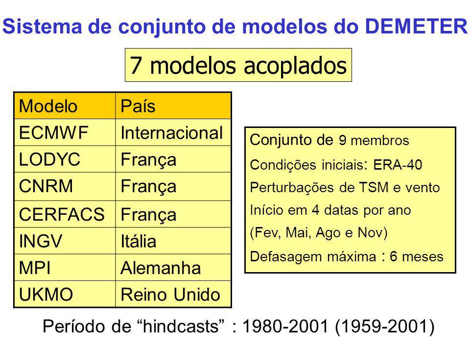 Sistema de conjunto de modelos do DEMETER Período de hindcasts : 1980-2001 (1959-2001) Conjunto de 9 membros Condições iniciais : ERA-40 Perturbações de TSM e vento Início em 4 datas por ano (Fev, Mai, Ago e Nov) Defasagem máxima : 6 meses ModeloPaís ECMWFInternacional LODYCFrança CNRMFrança CERFACSFrança INGVItália MPIAlemanha UKMOReino Unido 7 modelos acoplados