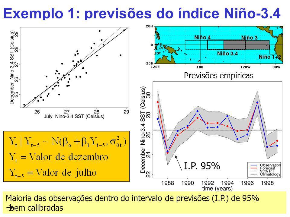 Exemplo 1: previsões do índice Niño-3.4 Maioria das observações dentro do intervalo de previsões (I.P.) de 95% bem calibradas I.P. 95% Previsões empír