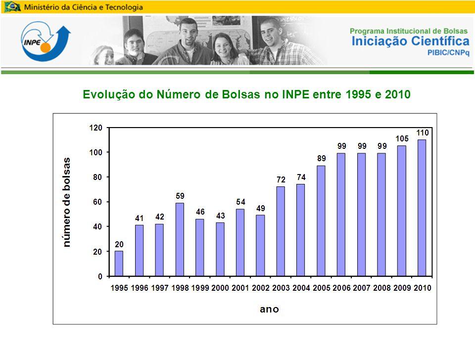 Evolução do Número de Bolsas no INPE entre 1995 e 2010