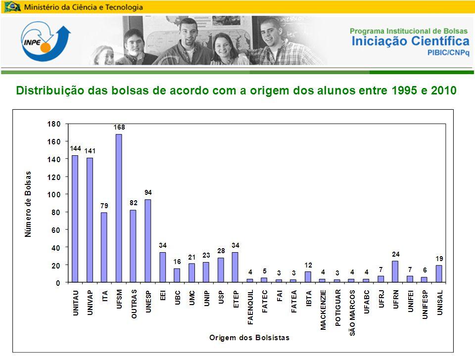 Distribuição das bolsas de acordo com a origem dos alunos entre 1995 e 2010