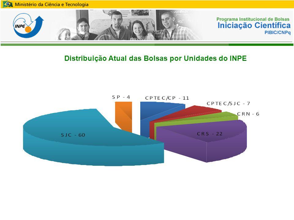 Distribuição Atual das Bolsas por Unidades do INPE