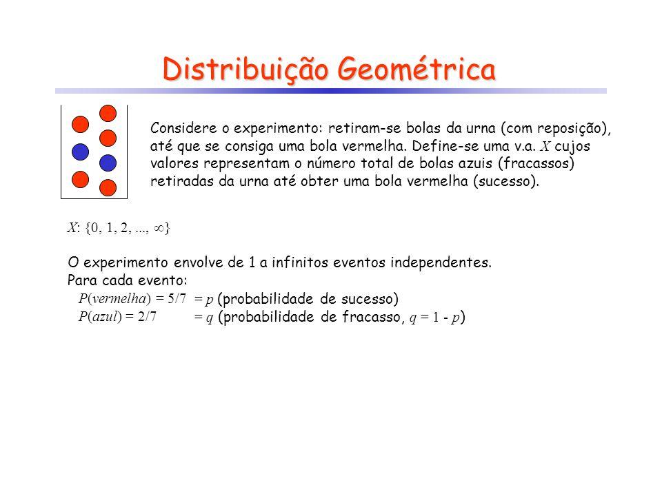 Distribuição Geométrica Considere o experimento: retiram-se bolas da urna (com reposição), até que se consiga uma bola vermelha. Define-se uma v.a. X