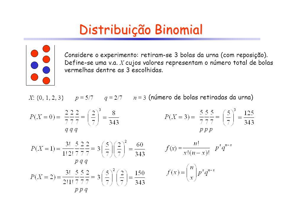 f (x) = ? Distribuição Binomial Considere o experimento: retiram-se 3 bolas da urna (com reposição). Define-se uma v.a. X cujos valores representam o