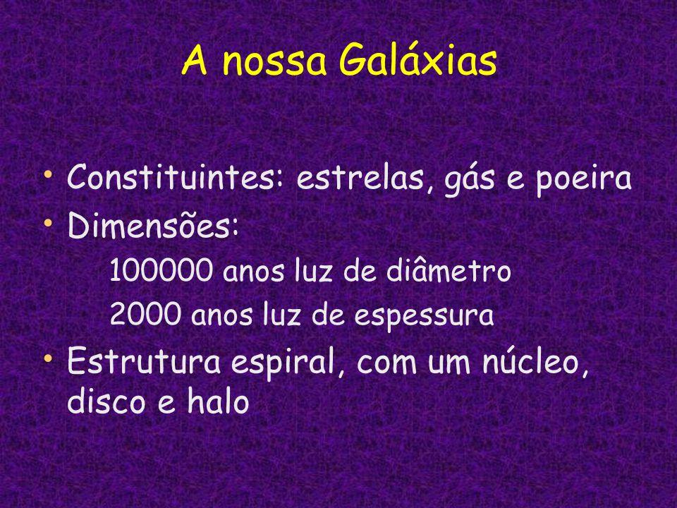 A nossa Galáxias Constituintes: estrelas, gás e poeira Dimensões: 100000 anos luz de diâmetro 2000 anos luz de espessura Estrutura espiral, com um núc