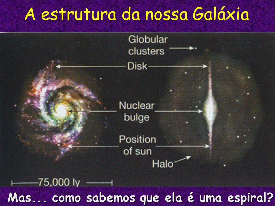 A estrutura da nossa Galáxia Mas... como sabemos que ela é uma espiral?