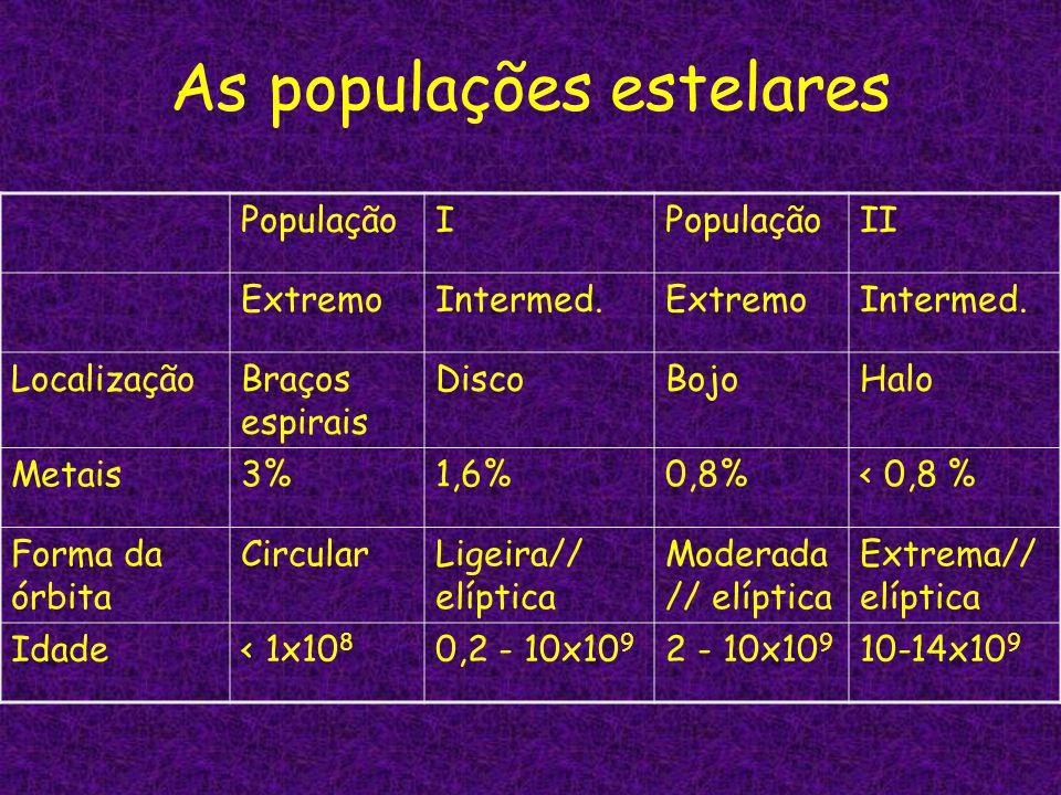 As populações estelares PopulaçãoI II ExtremoIntermed.ExtremoIntermed. LocalizaçãoBraços espirais DiscoBojoHalo Metais3%1,6%0,8%< 0,8 % Forma da órbit