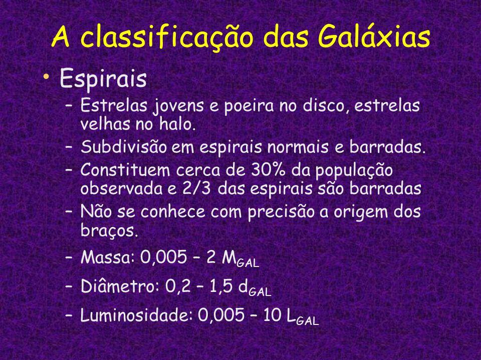 A classificação das Galáxias Espirais –Estrelas jovens e poeira no disco, estrelas velhas no halo. –Subdivisão em espirais normais e barradas. –Consti