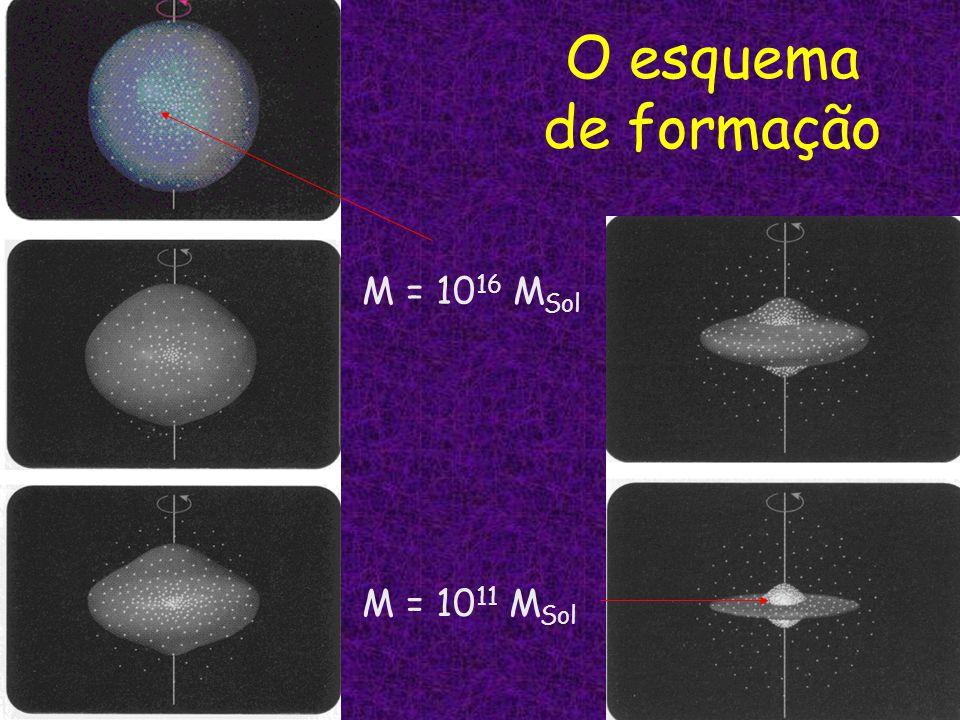 O esquema de formação M = 10 16 M Sol M = 10 11 M Sol