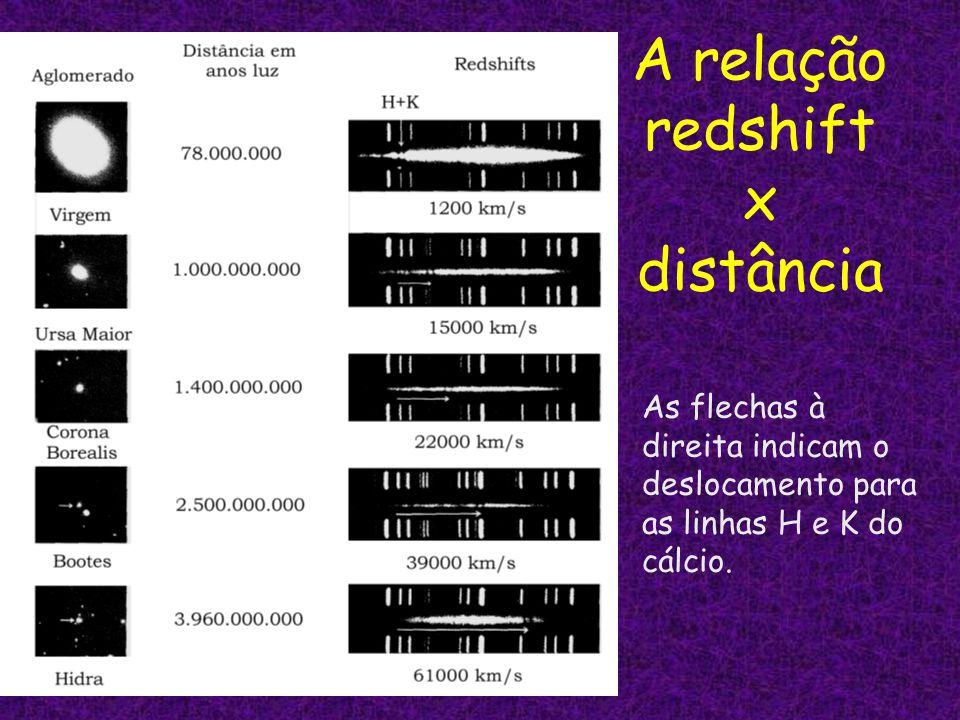 A relação redshift x distância As flechas à direita indicam o deslocamento para as linhas H e K do cálcio.