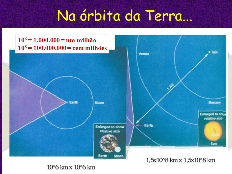 Na órbita da Terra... 10 6 = 1.000.000 = um milhão 10 8 = 100.000.000 = cem milhões