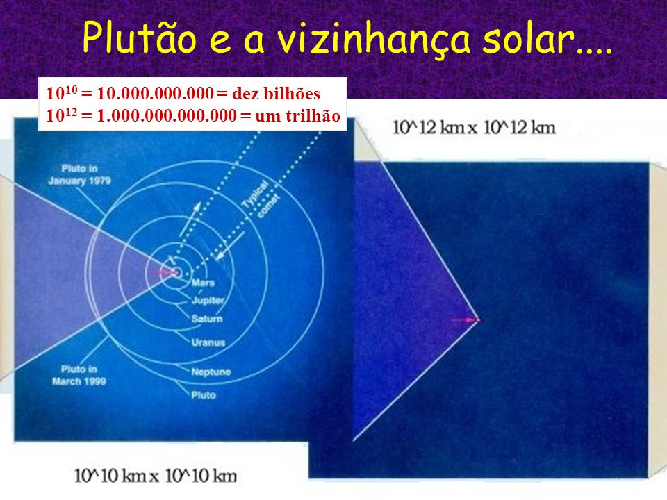 Plutão e a vizinhança solar.... 10 10 = 10.000.000.000 = dez bilhões 10 12 = 1.000.000.000.000 = um trilhão