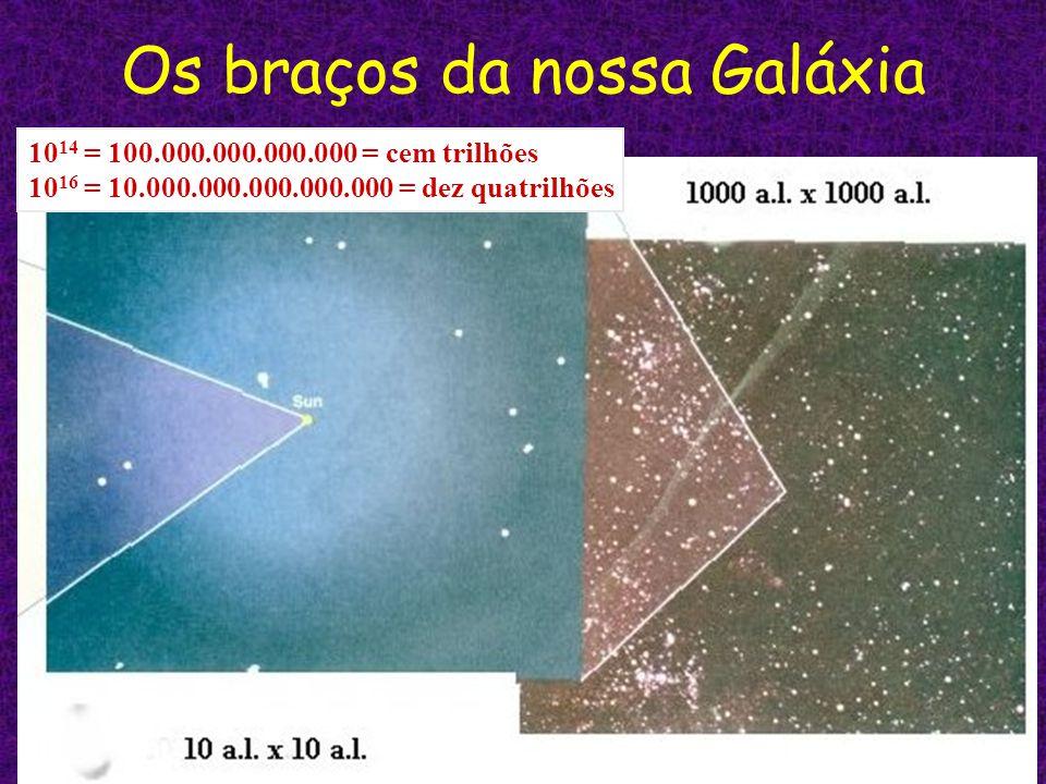 Nossa Galáxia em diferentes comprimentos de onda