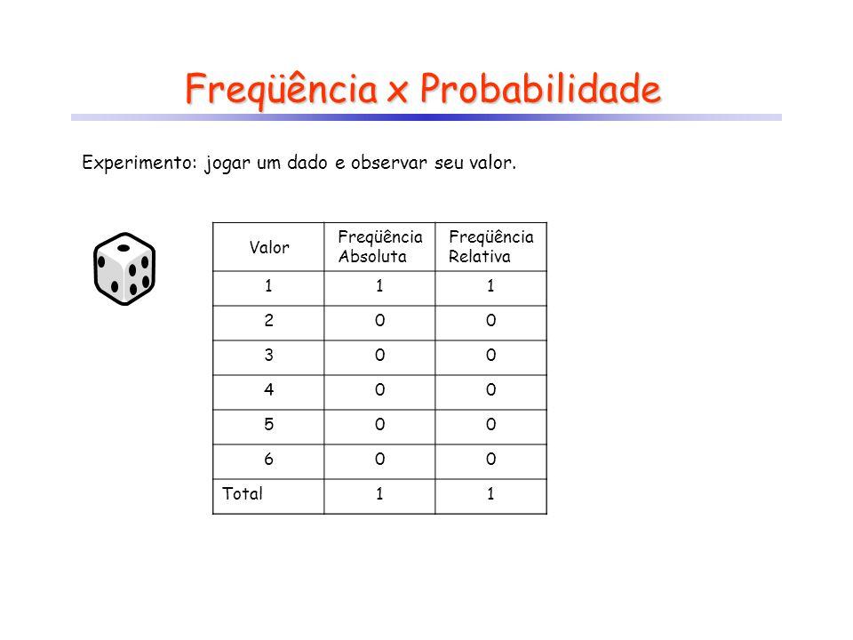 Valor Freqüência Absoluta Freqüência Relativa 1 2 3 4 5 6 Total Freqüência x Probabilidade Experimento: jogar um dado e observar seu valor. Valor Freq