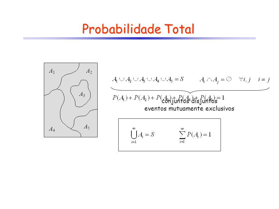 conjuntos disjuntos eventos mutuamente exclusivos Probabilidade Total A1A1 A2A2 A3A3 A4A4 A5A5
