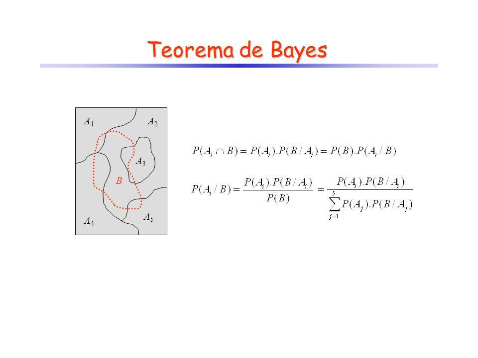 Teorema de Bayes A1A1 A2A2 A3A3 A4A4 A5A5 B