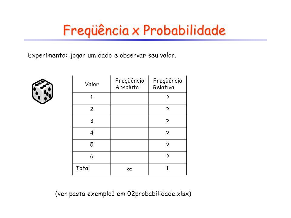 Freqüência x Probabilidade Experimento: jogar um dado e observar seu valor. Valor Freqüência Absoluta Freqüência Relativa 111 200 300 400 500 600 Tota