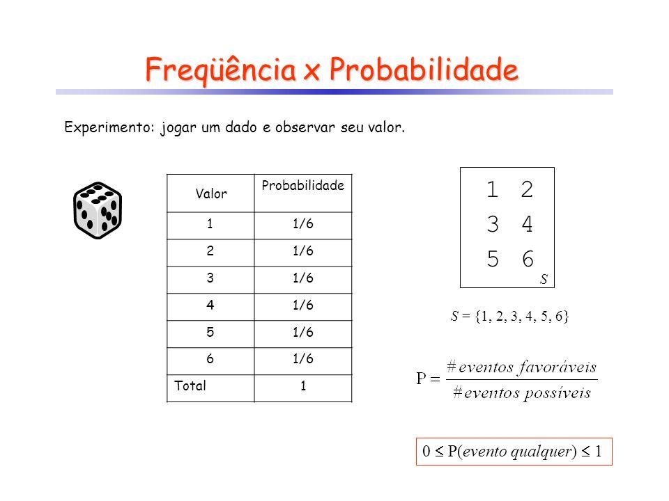 Valor Probabilidade 11/6 2 3 4 5 6 Total1 Freqüência x Probabilidade Experimento: jogar um dado e observar seu valor. S = {1, 2, 3, 4, 5, 6} 1 S 2 34
