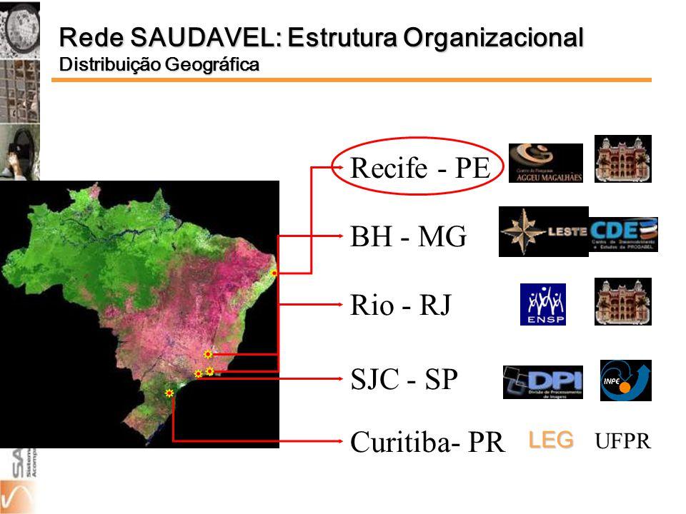 Recife - PE Rio - RJ BH - MG SJC - SP Curitiba- PR UFPR LEG Rede SAUDAVEL: Estrutura Organizacional Distribuição Geográfica
