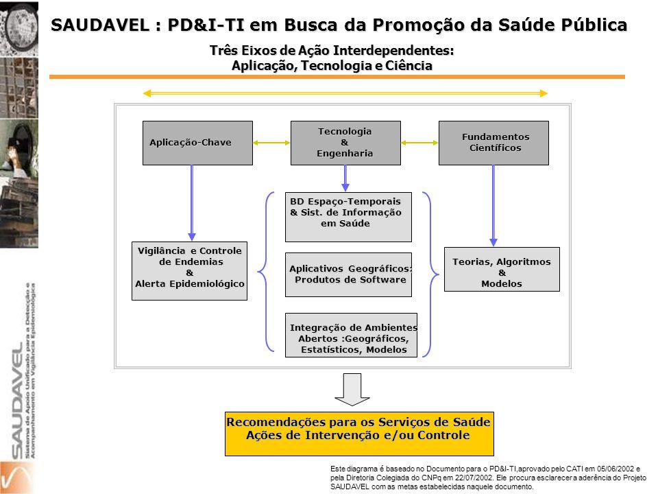 SAUDAVEL : PD&I-TI em Busca da Promoção da Saúde Pública Este diagrama é baseado no Documento para o PD&I-TI,aprovado pelo CATI em 05/06/2002 e pela Diretoria Colegiada do CNPq em 22/07/2002.