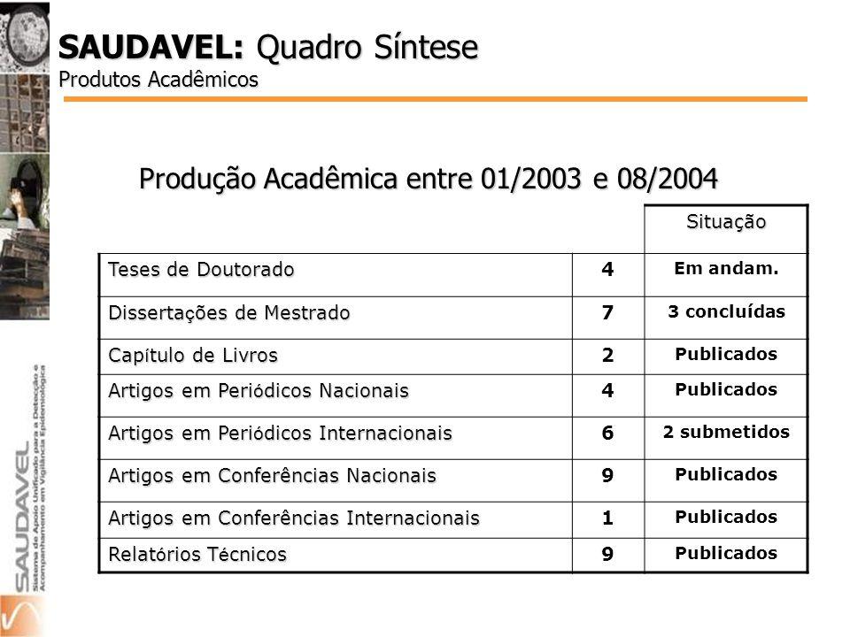 SAUDAVEL: Quadro Síntese Produtos Acadêmicos Produção Acadêmica entre 01/2003 e 08/2004 Situação Teses de Doutorado 4 Em andam.