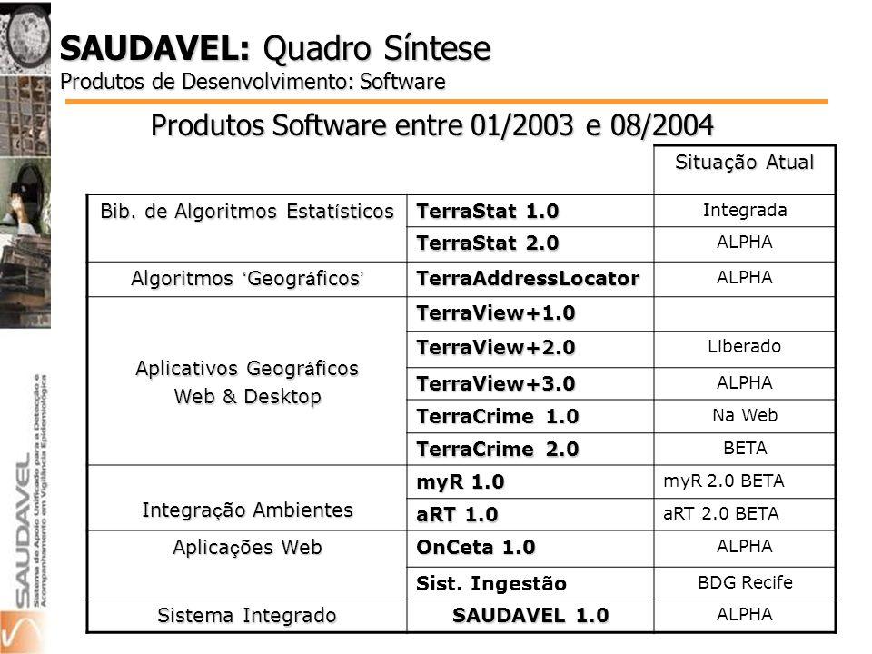 SAUDAVEL: Quadro Síntese Produtos de Desenvolvimento: Software Produtos Software entre 01/2003 e 08/2004 Situação Atual Bib.