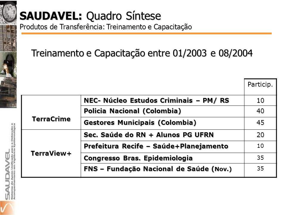 SAUDAVEL: Quadro Síntese Produtos de Transferência: Treinamento e Capacitação Treinamento e Capacitação entre 01/2003 e 08/2004 Particip.