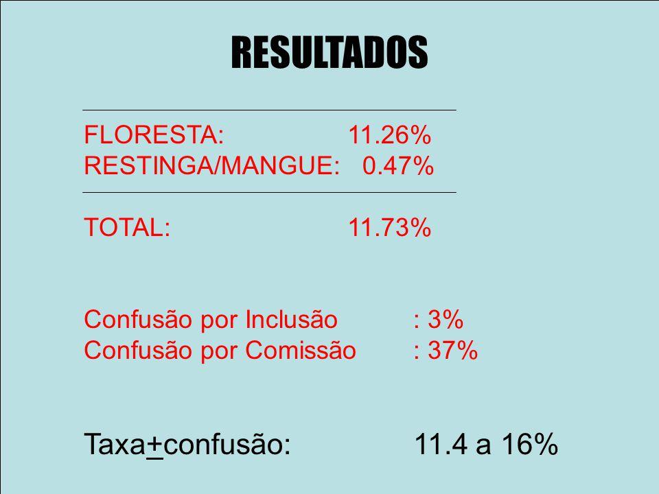 FLORESTA: 11.26% RESTINGA/MANGUE: 0.47% TOTAL: 11.73% Confusão por Inclusão: 3% Confusão por Comissão: 37% Taxa+confusão: 11.4 a 16%