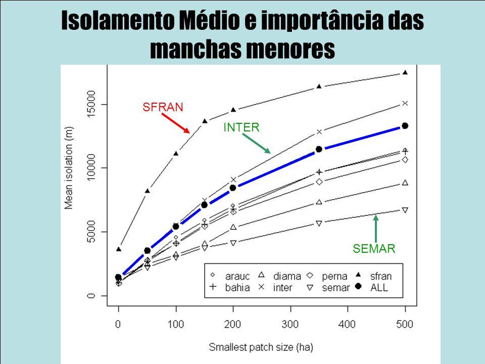 Isolamento Médio e importância das manchas menores SFRAN INTER SEMAR
