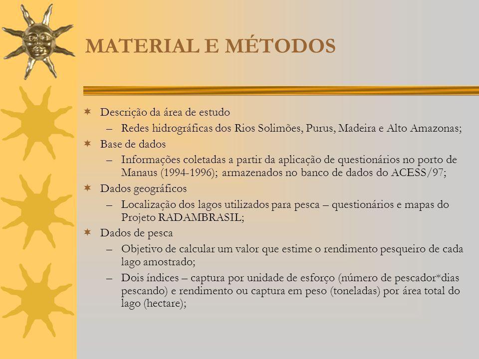 MATERIAL E MÉTODOS Descrição da área de estudo –Redes hidrográficas dos Rios Solimões, Purus, Madeira e Alto Amazonas; Base de dados –Informações cole