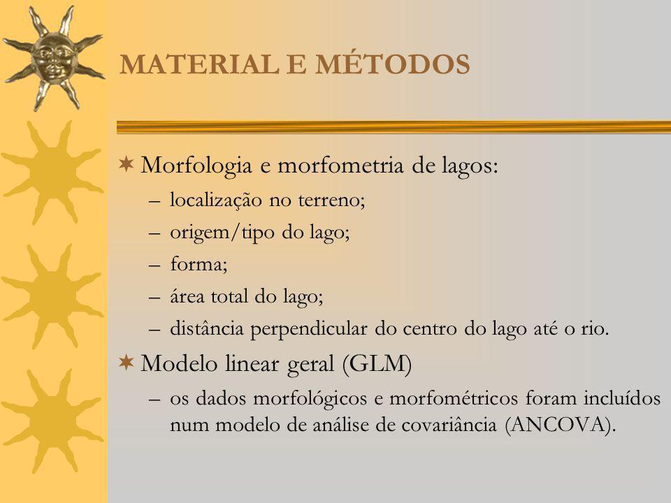 MATERIAL E MÉTODOS Morfologia e morfometria de lagos: –localização no terreno; –origem/tipo do lago; –forma; –área total do lago; –distância perpendic