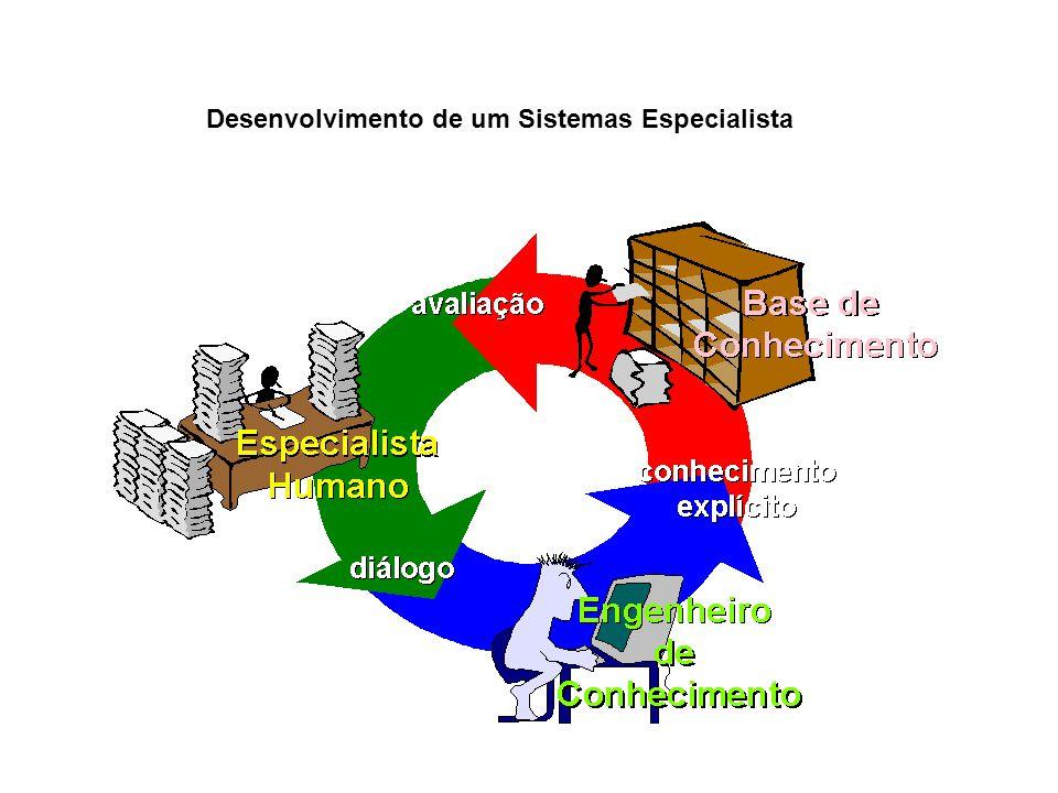 Desenvolvimento de um Sistemas Especialista