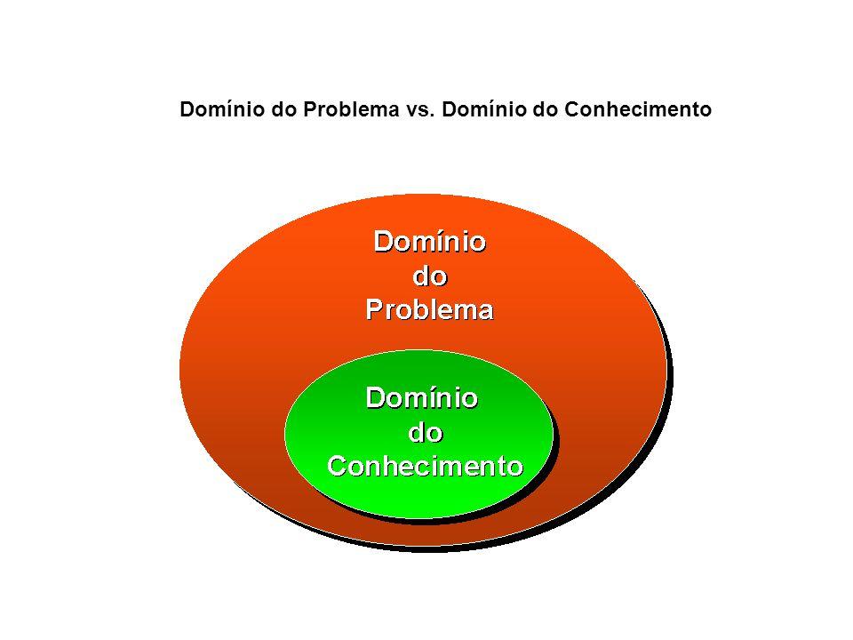 Domínio do Problema vs. Domínio do Conhecimento