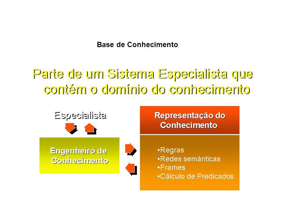 Memória de Trabalho É a parte do sistema que contém os fatos sobre o problema que são inferidos durante a sessão de consulta