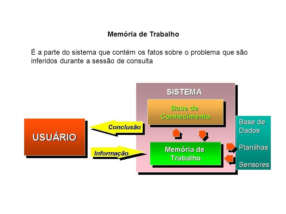 Máquina de Inferência É o processador do sistema que faz o casamento dos fatos, contidos na memória de trabalho, com o domínio do conhecimento contido na base de conhecimento, para inferir uma conclusão.