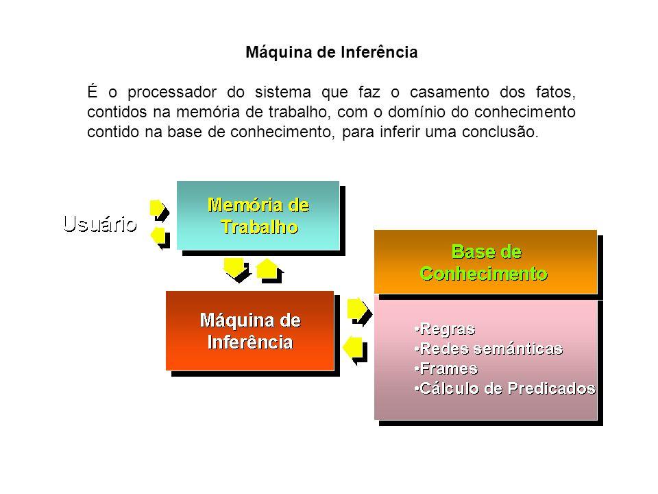 Máquina de Inferência É o processador do sistema que faz o casamento dos fatos, contidos na memória de trabalho, com o domínio do conhecimento contido