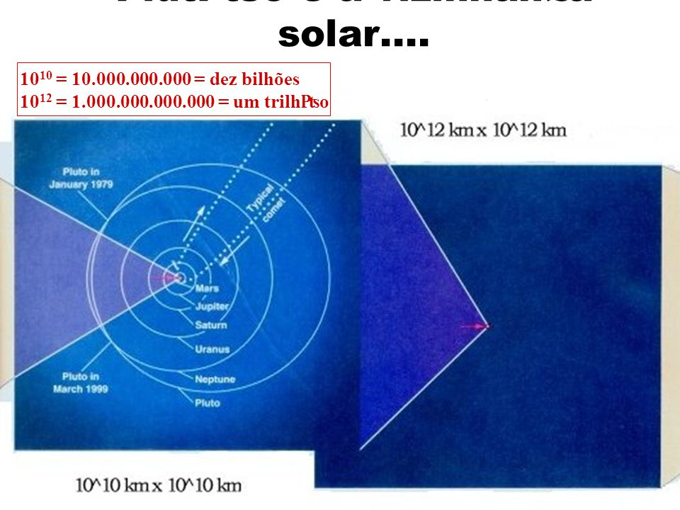Os braos da nossa Galáxia 10 14 = 100.000.000.000.000 = cem trilhões 10 16 = 10.000.000.000.000.000 = dez quatrilhões