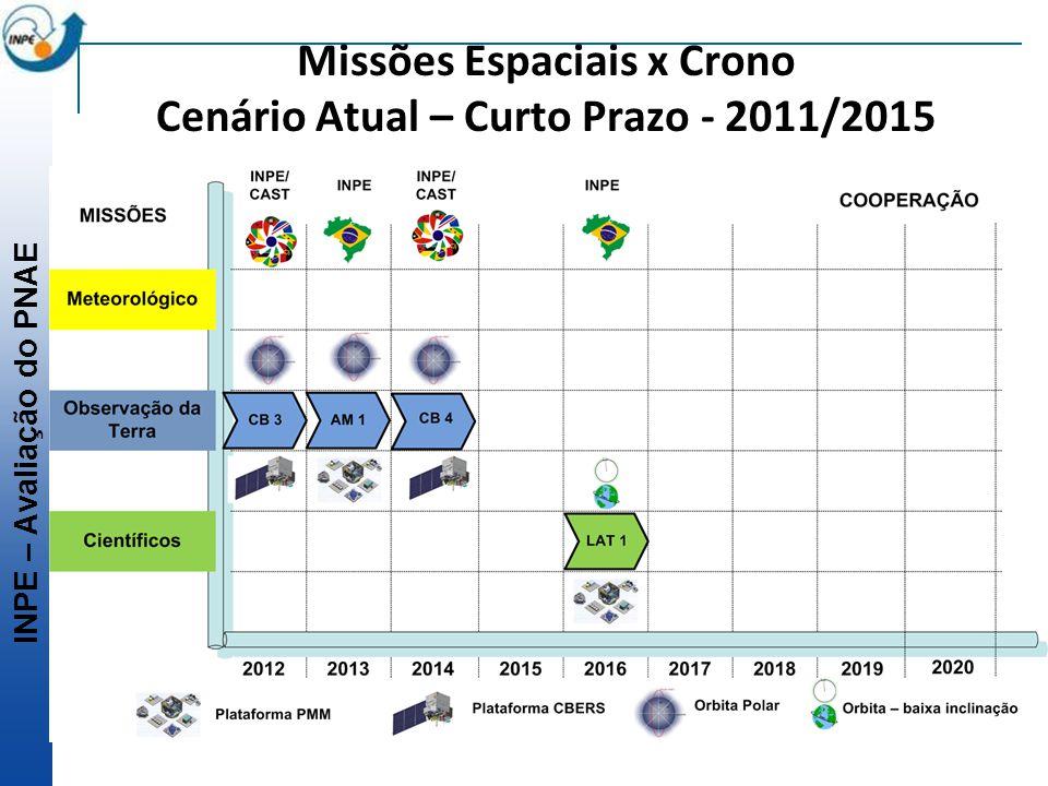 INPE – Avaliação do PNAE Missões Espaciais x Crono Cenário Atual – Curto Prazo - 2011/2015