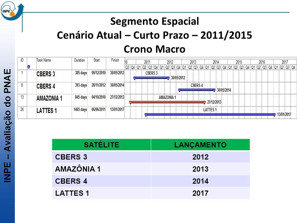 INPE – Avaliação do PNAE Segmento Espacial Cenário Atual – Curto Prazo – 2011/2015 Crono Macro SATÉLITELANÇAMENTO CBERS 32012 AMAZÔNIA 12013 CBERS 420