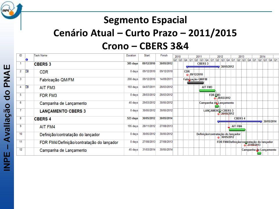 INPE – Avaliação do PNAE Segmento Espacial Cenário Atual – Curto Prazo – 2011/2015 Crono – CBERS 3&4