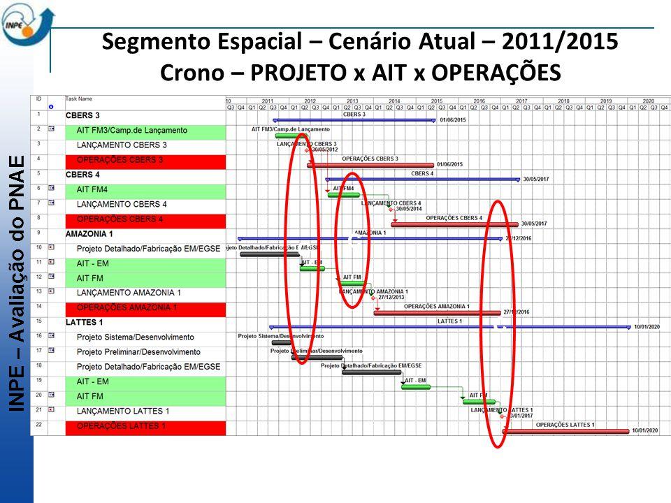 INPE – Avaliação do PNAE Segmento Espacial – Cenário Atual – 2011/2015 Crono – PROJETO x AIT x OPERAÇÕES C C C