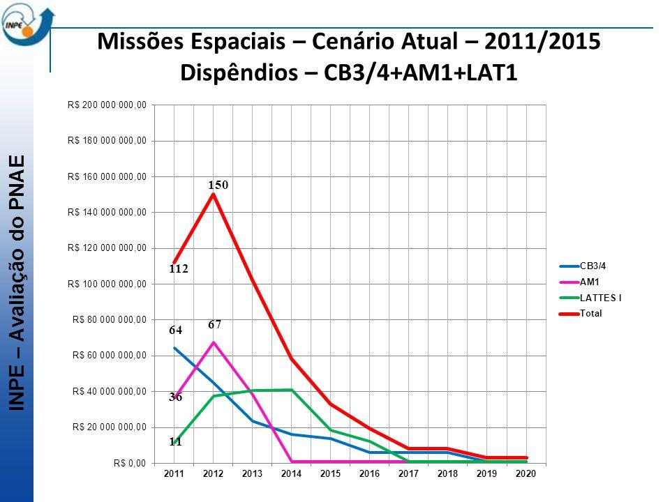 INPE – Avaliação do PNAE Missões Espaciais – Cenário Atual – 2011/2015 Dispêndios – CB3/4+AM1+LAT1 112 64 150 67