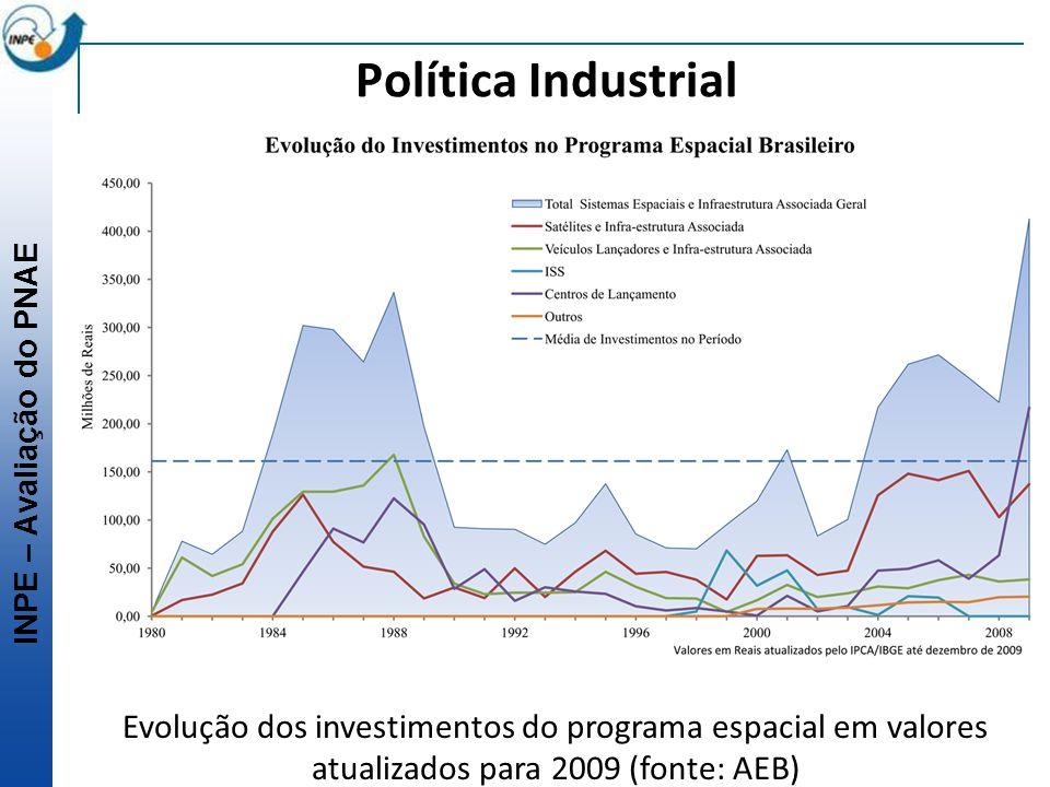 INPE – Avaliação do PNAE Política Industrial Evolução dos investimentos do programa espacial em valores atualizados para 2009 (fonte: AEB)